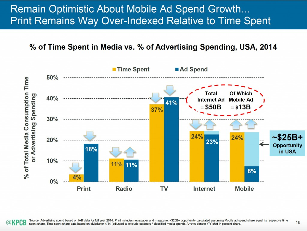 Meeker ad spend