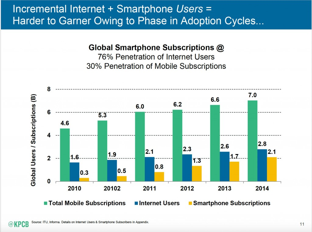 Meeker smartphone adoption