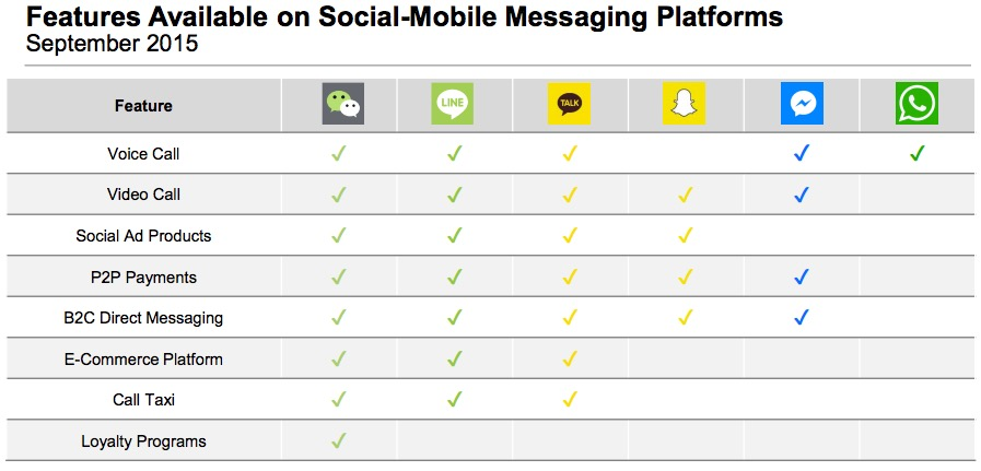 Features available on messaging platforms sep2015