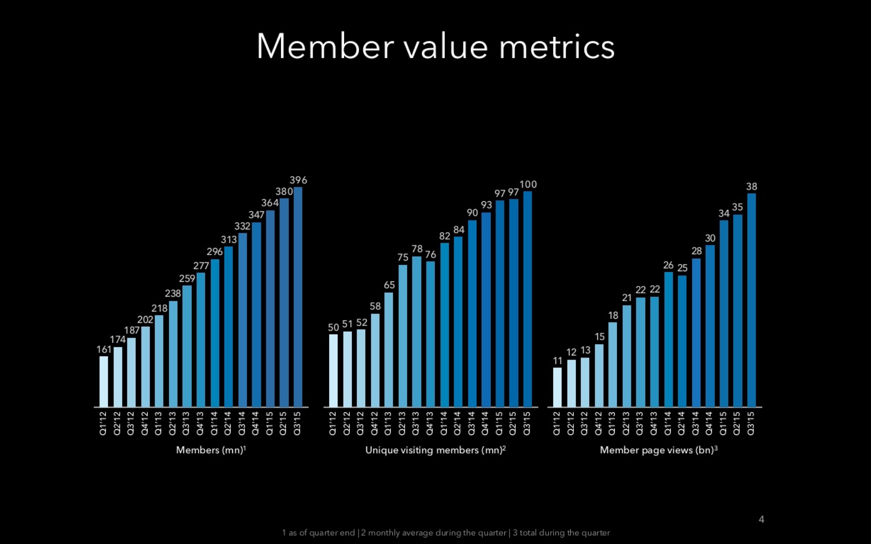 LI metrics