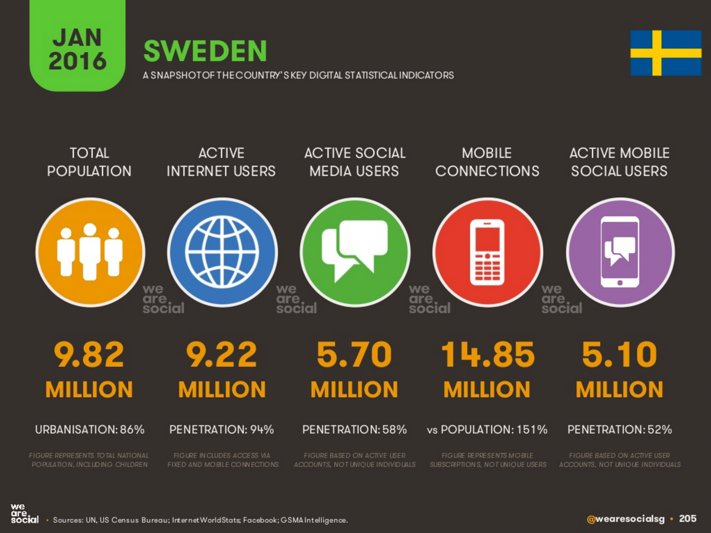We Are Social digital2016 Sweden