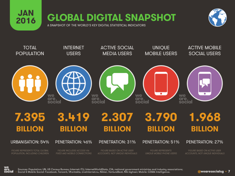 WeAreSocial Global snapshot 2016