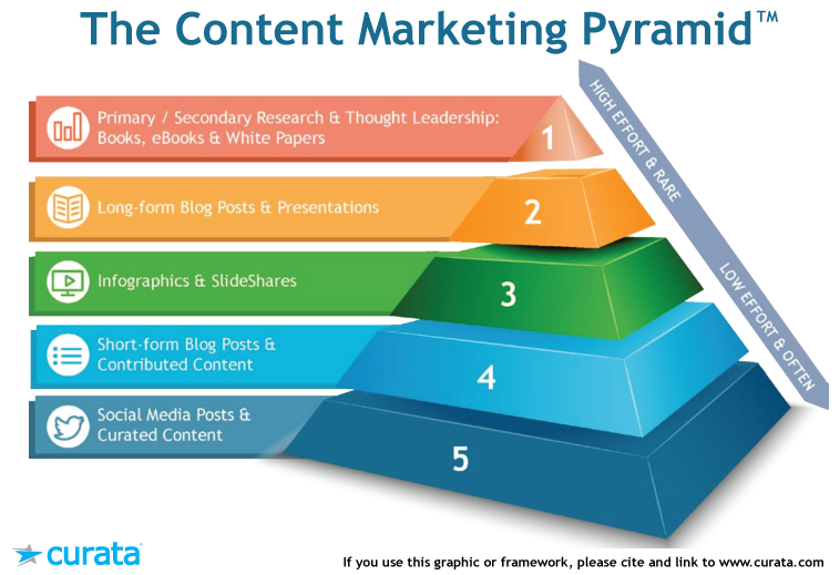 Content-Marketing-Pyramid1