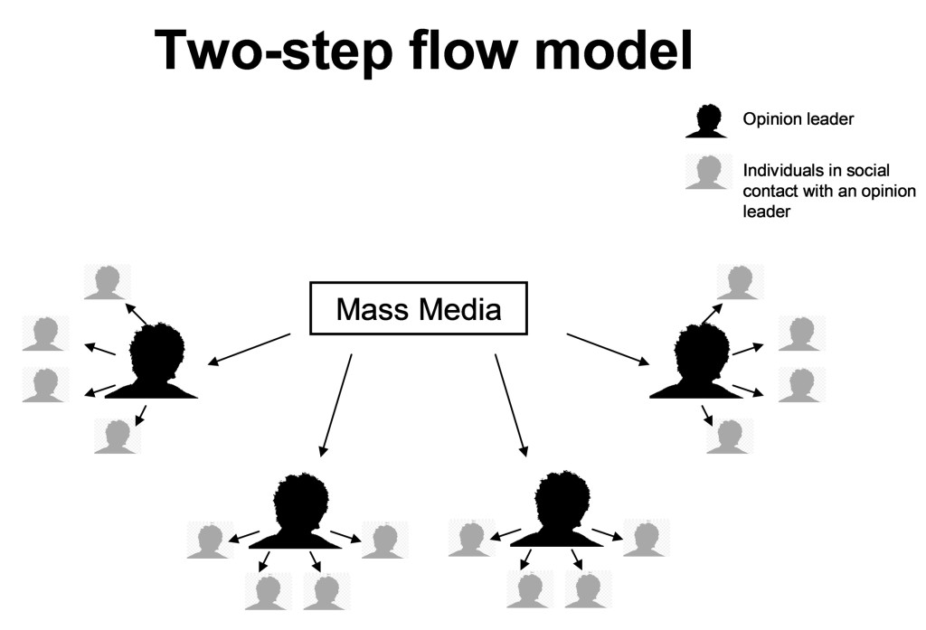two-step-flow-of-communication
