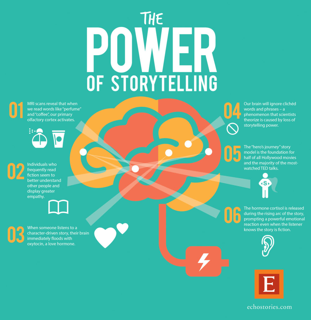 POWER OF STORYTELLING