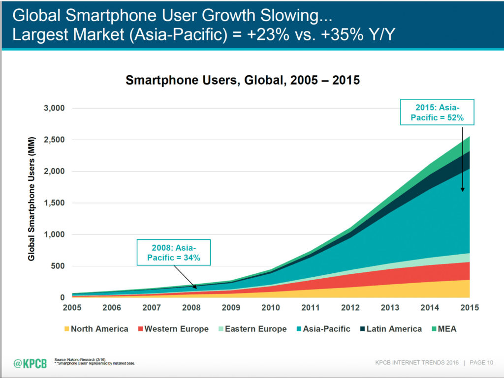 Meeker 2 smphone growth