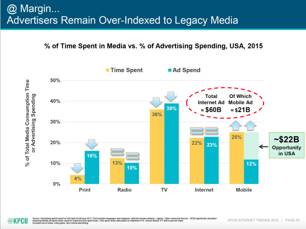 Meeker 7 ad time spend
