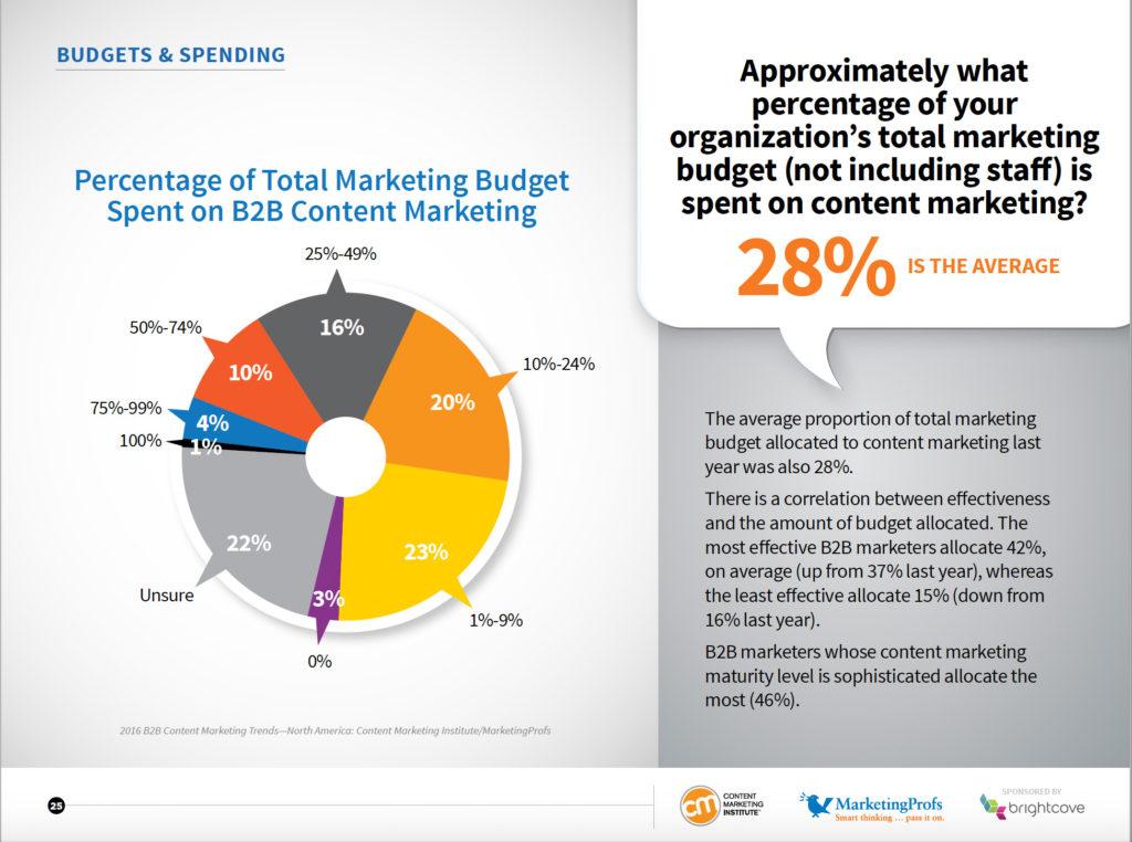 cmi budget 2016