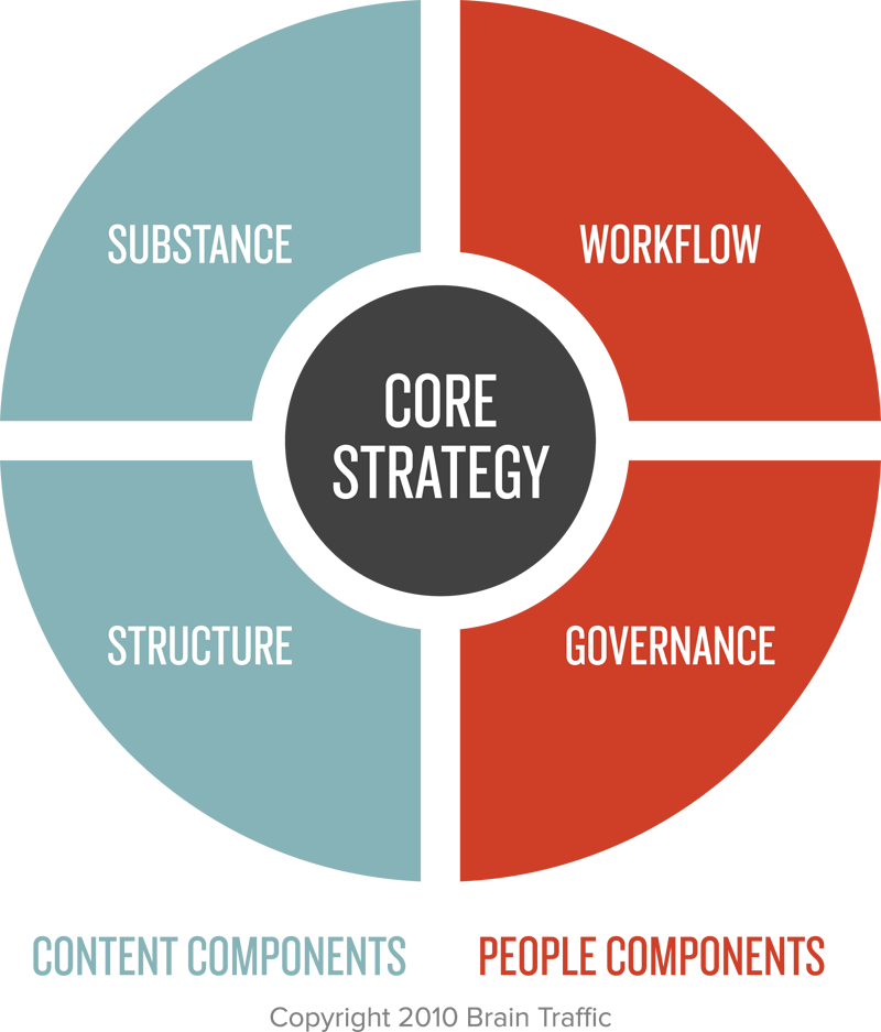 halvorson-content-strategy