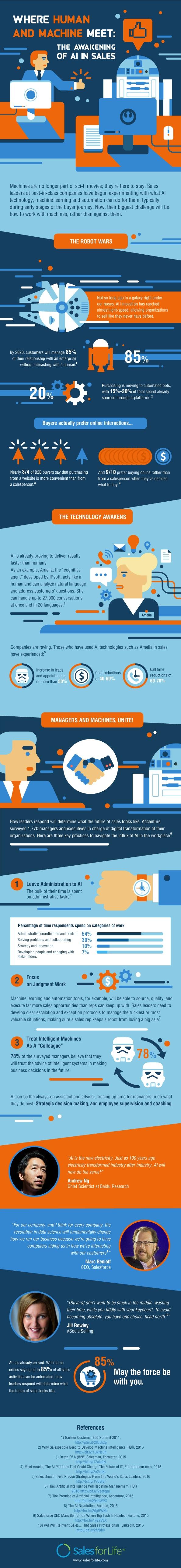 awakening-sales-ai-infographic